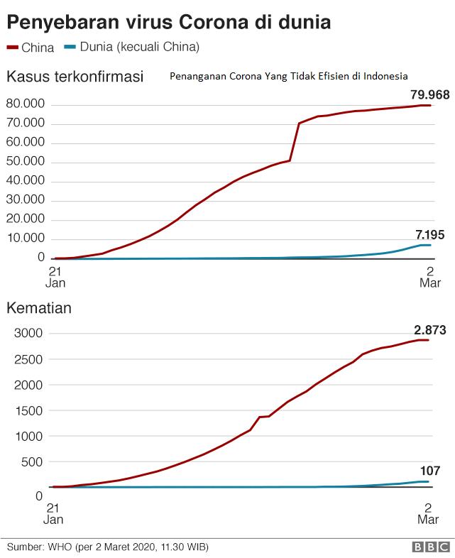 Penanganan Corona Yang Tidak Efisien di Indonesia